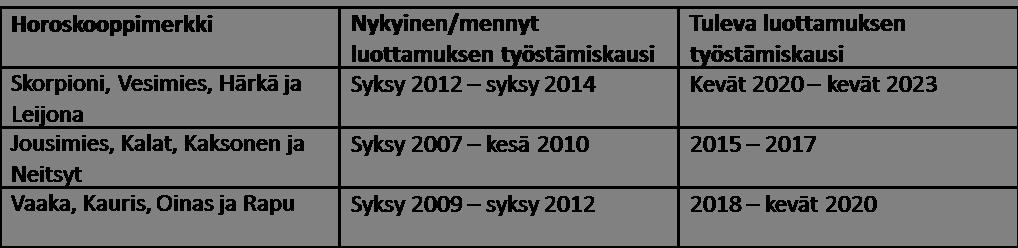 Taulukko 6